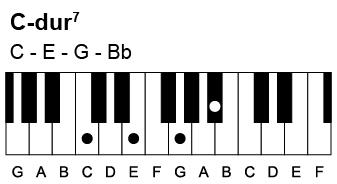 Sådan spiller du en C-dur7 akkord. Den indeholder tonerne C-E-G-Bb