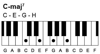 Sådan spiller du en C-maj7 akkord. Den indeholder tonerne C-E-G-H