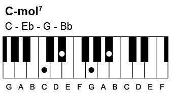 Sådan spiller du en C-mol7 akkord. Den indeholder tonerne C-Eb-G-Bb