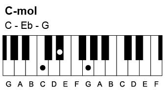 Sådan spiller du en C-mol akkord. Den indeholder tonerne C-Eb-G