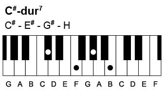 Sådan spiller du en Cis-dur7 akkord. Den indeholder tonerne Cis-Eis-Gis-H