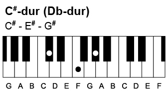 Sådan spiller du en Cis-dur akkord. Den indeholder tonerne Cis-Eis-Gis