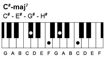 Sådan spiller du en Cis-maj7 akkord. Den indeholder tonerne Cis-Eis-Gis-His