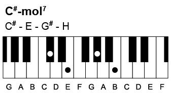 Sådan spiller du en Cis-mol7 akkord. Den indeholder tonerne Cis-E-Gis-H