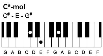 Sådan spiller du en Cis-mol akkord. Den indeholder tonerne Cis-E-Gis